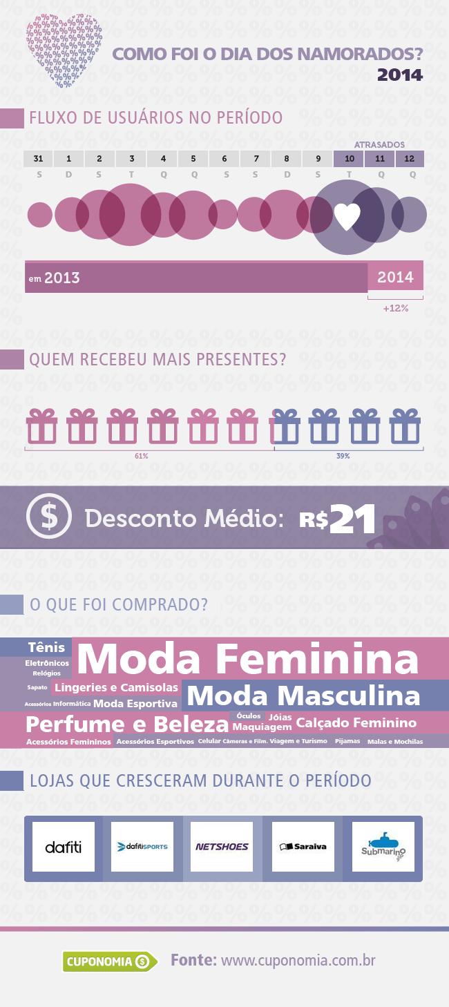 Dia dos Namorados infográfico 2014